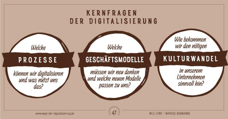 Kernfragen der Digitaliserierung