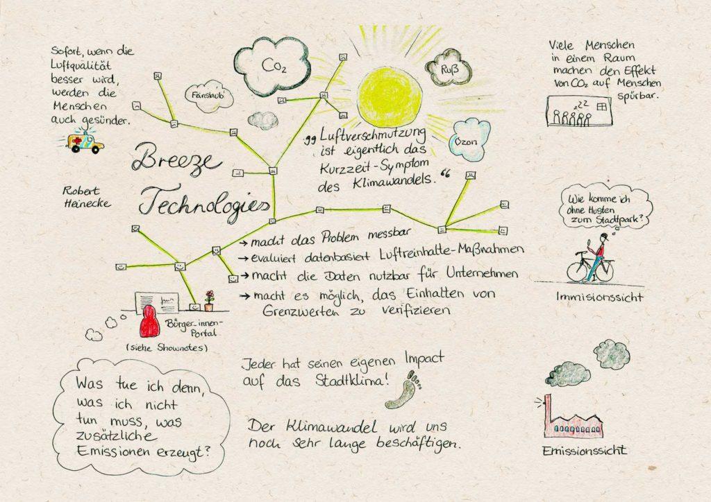 Sketchnote zum Interview mit Breeze Technologies